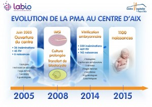 Evolution de la PMA au Centre 'Aix
