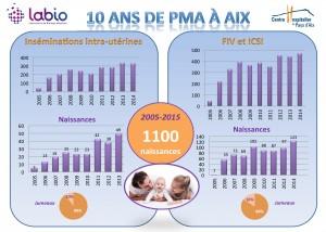 10 ans de PMA à Aix